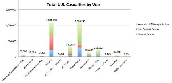 war casualties